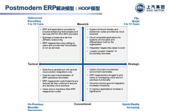 后ERP时代的思维和决策